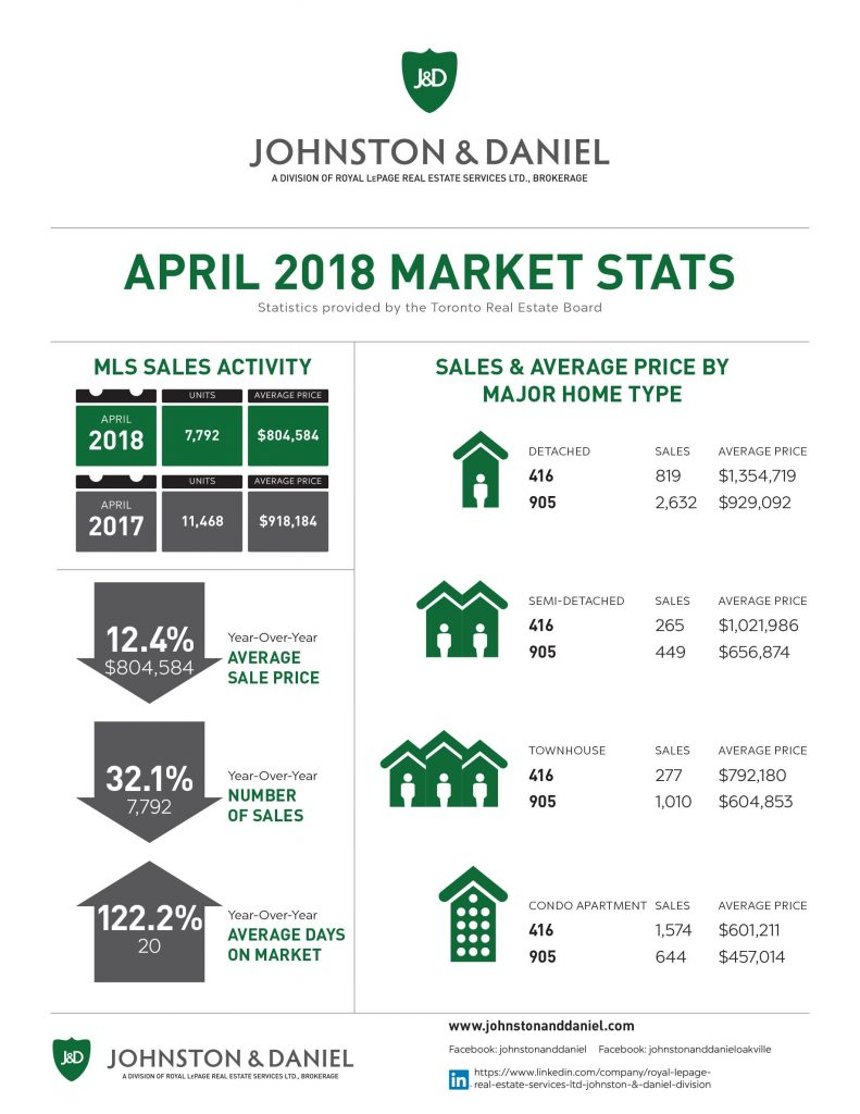 Toronto Real Estate Market Stats April 2018
